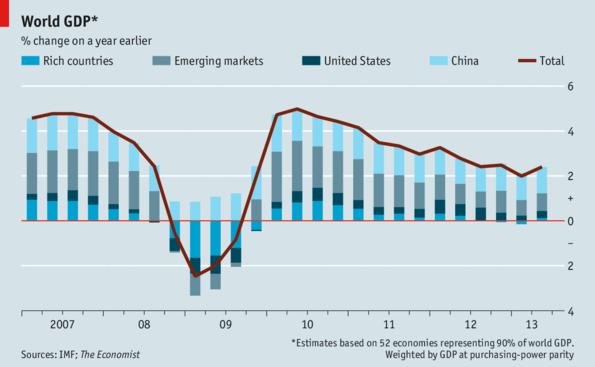 WorldGDP-Economist2013